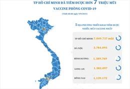 TP Hồ Chí Minh đã tiêm được hơn 7 triệu mũi vaccine phòng COVID-19
