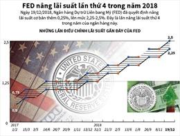 FED nâng lãi suất lần thứ 4 trong năm 2018