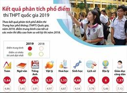 Kết quả phân tích phổ điểm thi THPT quốc gia 2019