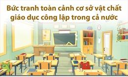 Toàn cảnh cơ sở vật chất giáo dục công lập trong cả nước