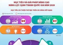 Mục tiêu và giải pháp nâng cao năng lực cạnh tranh quốc gia năm 2020