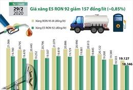 Giá xăng E5 RON 92 giảm 157 đồng/lít