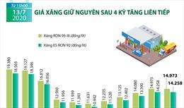 Giá xăng giữ nguyên sau 4 kỳ tăng liên tiếp
