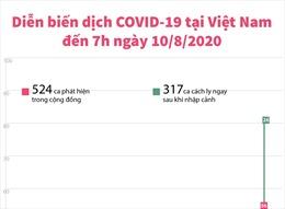 Diễn biến dịch COVID-19 tại Việt Nam đến 7h ngày 10/8/2020
