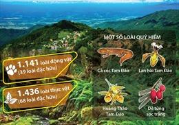 Đa dạng hệ động thực vật ở Vườn Quốc gia Tam Đảo