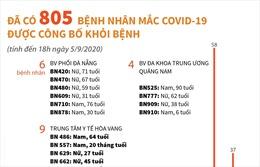 Đã có 805 bệnh nhân mắc COVID-19 được công bố khỏi bệnh