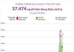 Khoảng 37.500 người đang được cách ly do COVID-19