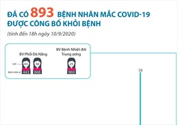 Đã có 893 bệnh nhân mắc COVID-19 được công bố khỏi bệnh