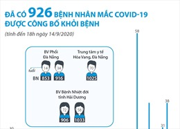 Đã có 926 bệnh nhân mắc COVID-19 được công bố khỏi bệnh