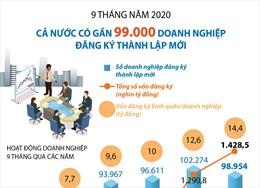 Gần 99.000 doanh nghiệp đăng ký thành lập mới trong 9 tháng năm 2020