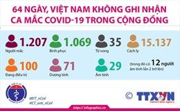 64 ngày, Việt Nam không ghi nhận ca mắc COVID-19 trong cộng đồng