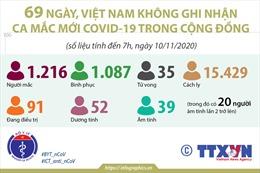 69 ngày, Việt Nam không ghi nhận ca mắc COVID-19 trong cộng đồng