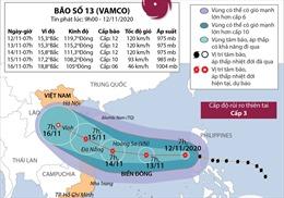 Đường đi của bão số 13 trên Biển Đông