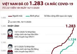 Việt Nam đã có 1.283 ca mắc COVID-19