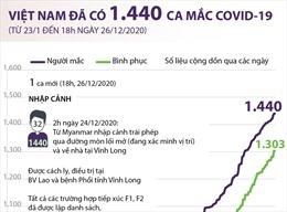 Việt Nam ghi nhận 1.440 ca mắc COVID-19