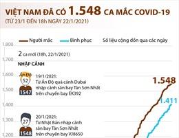 Việt Nam đã ghi nhận 1.548 ca mắc COVID-19