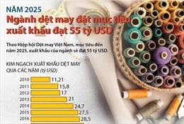 Năm 2025, ngành dệt may đặt mục tiêu xuất khẩu đạt 55 tỷ USD