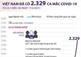 Việt Nam đã ghi nhận 2.329 ca mắc COVID-19