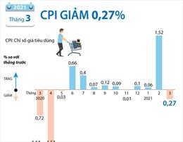 CPI tháng 3/2021 giảm 0,27%