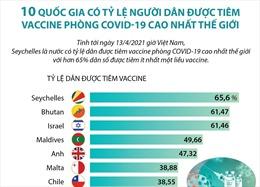 10 quốc gia có tỷ lệ người dân được tiêm vaccine phòng COVID-19 cao nhất thế giới