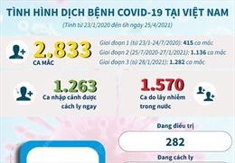 Tình hình dịch COVID-19 tại Việt Nam