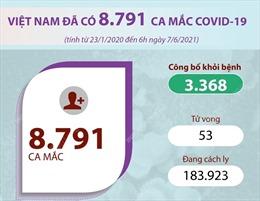 Việt Nam đã có 8.791 ca mắc COVID-19