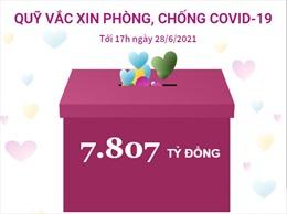 Quỹ vaccine phòng, chống COVID-19 đã tiếp nhận 7.807 tỷ đồng