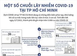 Một số chuỗi lây nhiễm COVID-19 tại TP Hồ Chí Minh