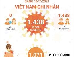 Sáng 16/7, Việt Nam ghi nhận 1.438 ca mắc COVID-19