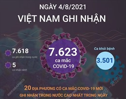 Ngày 4/8/2021, Việt Nam ghi nhận 7.623 ca mắc COVID-19, TP Hồ Chí Minh 3.300 ca