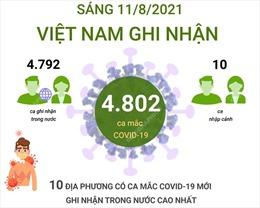4.802 ca mắc COVID-19 trong sáng ngày 11/8/2021, TP Hồ Chí Minh có 2.128 ca