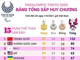 Đoàn thể thao Trung Quốc tiếp tục củng cố ngôi đầu bảng tổng sắp huy chương