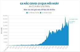 Ca mắc COVID-19 qua mỗi ngày