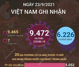 Ngày 23/9/2021, Việt Nam ghi nhận 9.472 ca mắc COVID-19