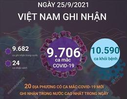 Ngày 25/9/2021, Việt Nam ghi nhận 9.706 ca mắc COVID-19