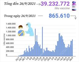Hơn 39,23 triệu liều vaccine phòng COVID-19 đã được tiêm tại Việt Nam