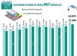 Giá xăng E5 RON 92 tăng 967 đồng/lít