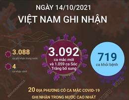 Ngày 14/10/2021, Việt Nam ghi nhận 3.092 ca mắc COVID-19