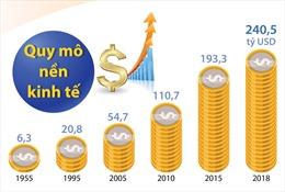 Kinh tế tăng trưởng, đất nước vững bước phát triển