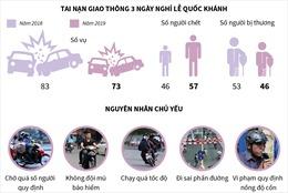57 người chết vì tai nạn giao thông dịp nghỉ lễ Quốc khánh 2/9
