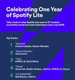 Spotify Lite kỷ niệm một năm hoạt động