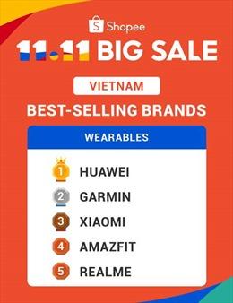 Huawei ghi nhận doanh số ấn tượng trên Shopee trong dịp lễ độc thân 11.11