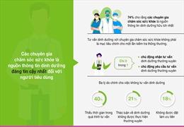 Khảo sát của Herbalife Nutrition: Chuyên gia chăm sóc sức khỏe đạt điểm tín nhiệm cao nhất