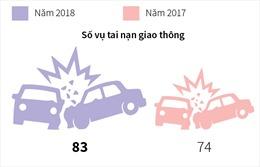 Dịp nghỉ lễ 2/9 không xảy ra tai nạn giao thông đặc biệt nghiêm trọng