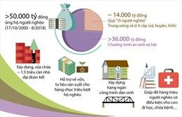 Nhiều hoạt động thiết thực hỗ trợ người nghèo