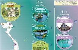 Quảng Ninh tiếp tục giữ vị trí số 1 bảng xếp hạng PCI 2018