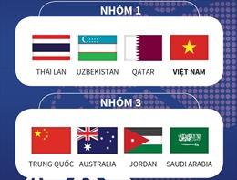 VCK U23 châu Á: U23 Việt Nam có thể chạm trán Hàn Quốc, Saudi Arabia và Iran ngay vòng bảng