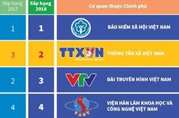TTXVN đứng thứ hai trong số các cơ quan thuộc Chính phủ nỗ lực ứng dụng CNTT