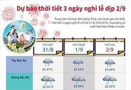 Dự báo thời tiết 3 ngày nghỉ lễ dịp 2/9