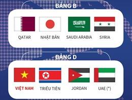 Vòng chung kết U23 châu Á: Việt Nam đụng Triều Tiên, Jordan và UAE